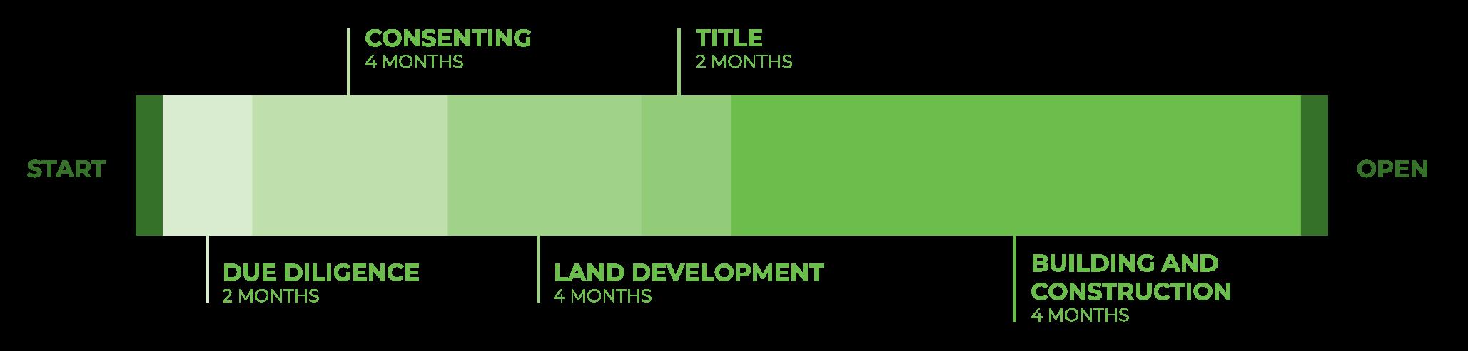 Indicative development timeline for industrial land
